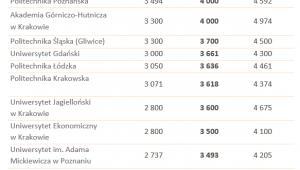 Zestawienie miesięcznych wynagrodzeń całkowitych absolwentów wybranych uczelni wyższych w pierwszym roku pracy w 2018 roku (brutto w PLN)