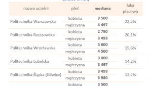 Mediany miesięcznych wynagrodzeń całkowitych absolwentów wybranych politechnik kobiet i mężczyzn w pierwszym roku pracy w 2018 roku (brutto w PLN)