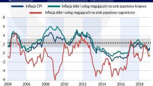 Inflacja-dobr-i-uslug-reag.-na-zmiany-koniunktury-na-tle-inflacji-CPI (graf. Obserwator Finansowy)