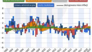 Dekompozycja-modelowa-inflacji-CPI (graf. Obserwator Finansowy)
