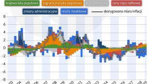 dekompozycja-inflacji-dobr-pozost.-pod-wplywem-koniunktury-krajowej (graf. Obserwator Finansowy)