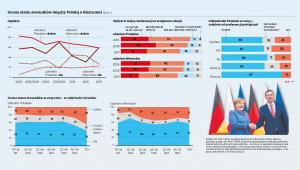 Ocena stosunków polsko-niemieckich