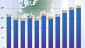 Rosja eksport gazu do Europy (graf. Obserwator Finansowy)
