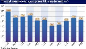 Tranzyt rosyjskiego gazu przez Ukrainę (graf. Obserwator Finansowy)
