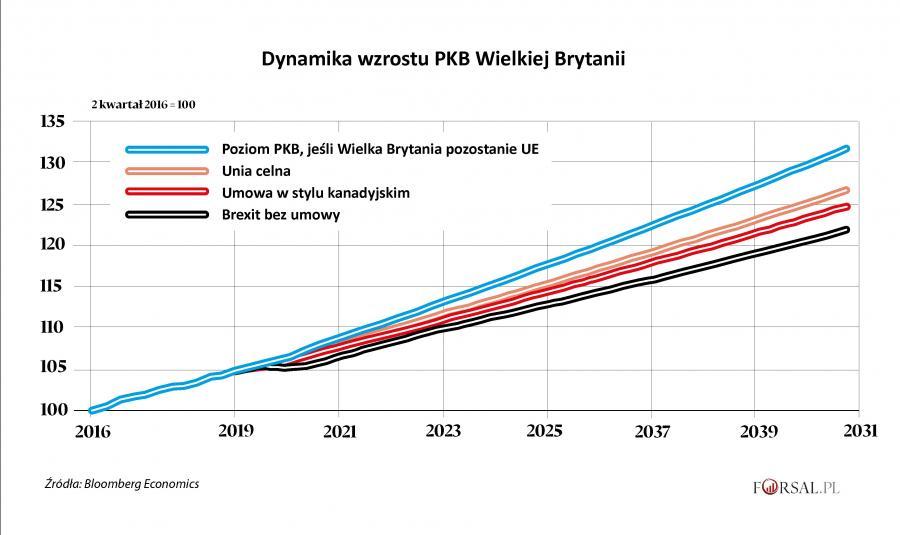Dynamika wzrostu PKB Wielkiej Brytanii
