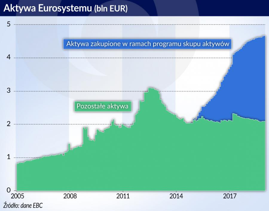 Aktywa Eurosystemu (graf. Obserwator Finansowy)