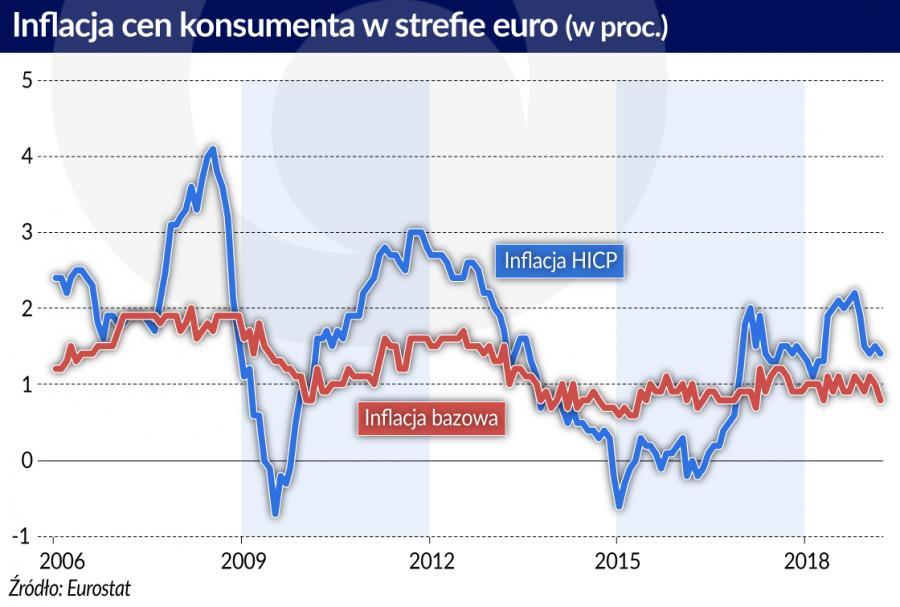 Inflacja w sterfie euro (graf. Obserwator Finansowy)