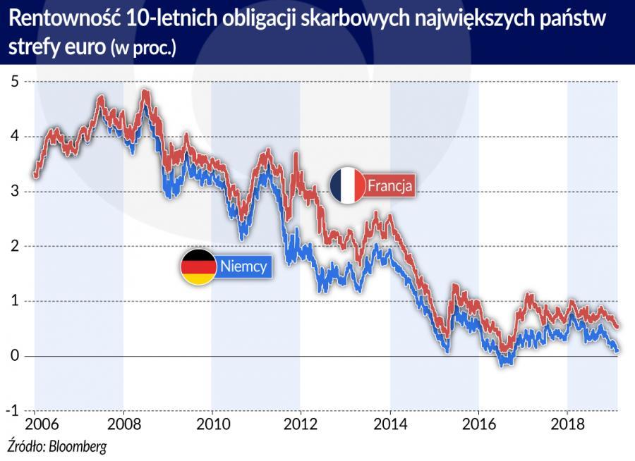 Obligacje skarbowe Niemcy Francja (graf. Obserwator Finansowy)