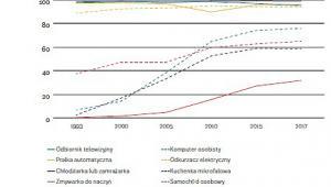 30 lat przemian - wyposażenie gospodarstw domowych (graf. OF)