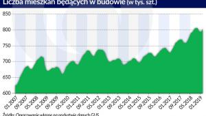 Liczba mieszkań w budowie (graf. Obserwator Finansowy)