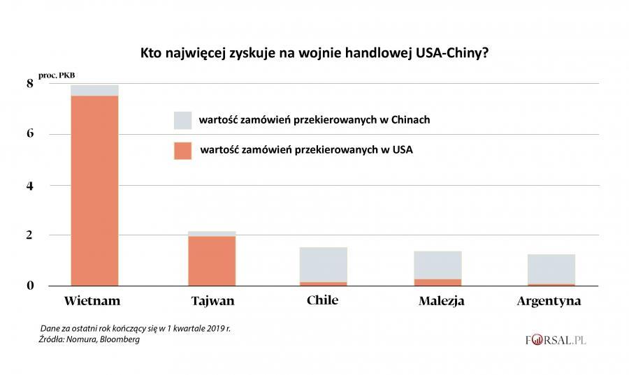 Kto najwięcej zyskuje na wojnie handlowej USA-Chiny