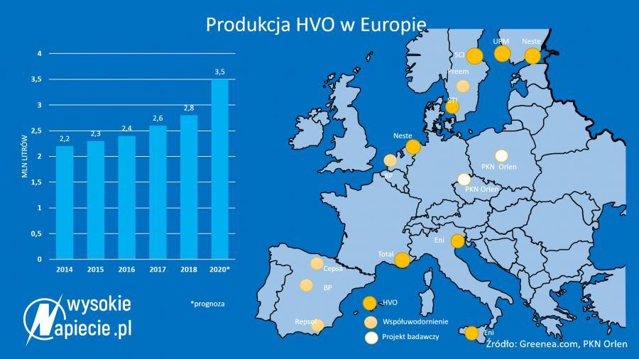 Produkcja HVO w Europie
