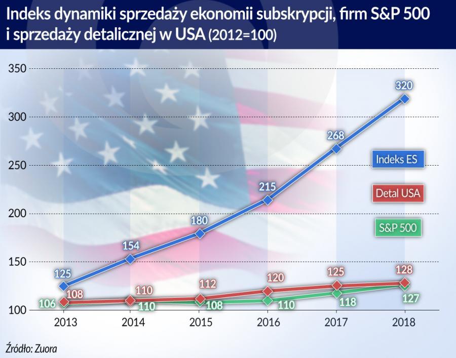 Indeks dynamik sprzedaży subskrypcji i detalu (graf. Obserwator Finansowy)