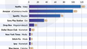 Liczba subskrypcji w wybranych firmach (graf. Obserwator Finansowy)