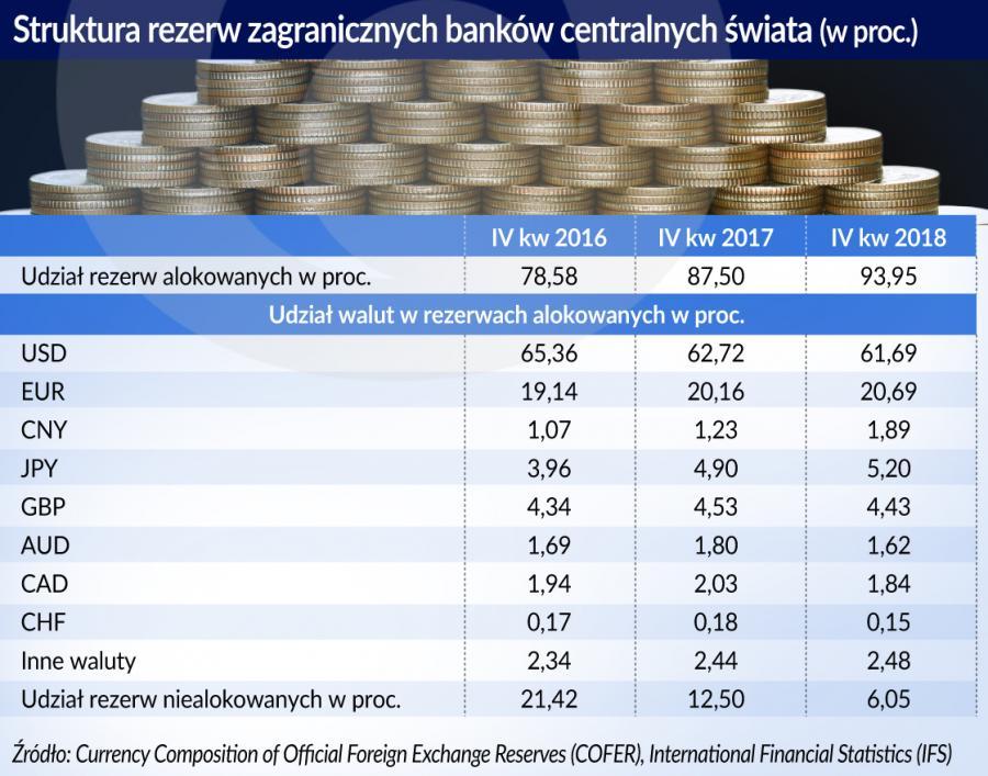 Struktura rezerw zagr. banków centr świata (graf. Obserwator Finansowy)