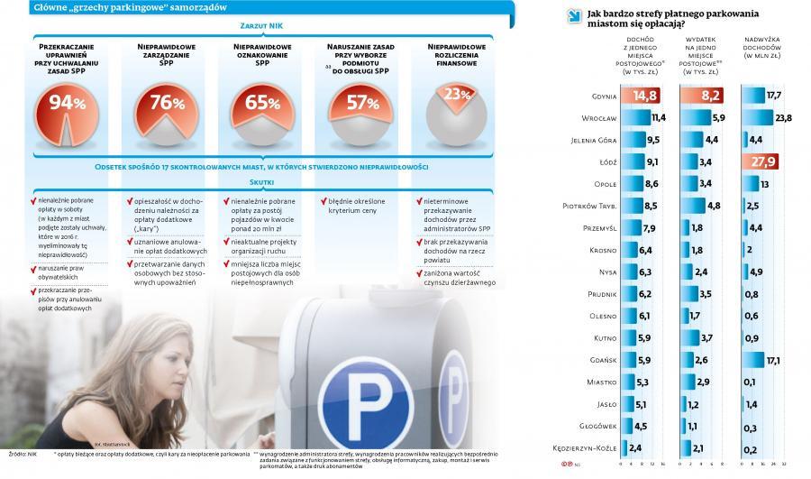 Grzechy parkingowe samorządów