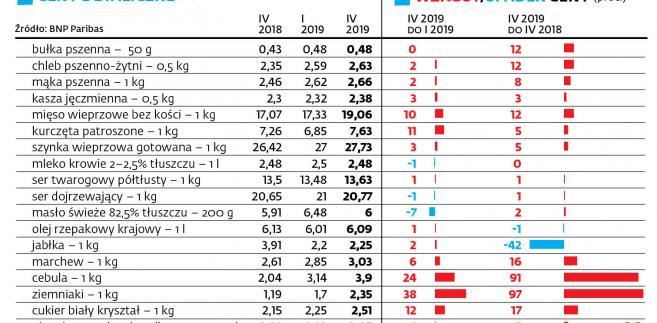 d48f0976d2e051 Skokowy wzrost cen żywności w Polsce. Warzywa drożeją nawet o ponad 250  proc.