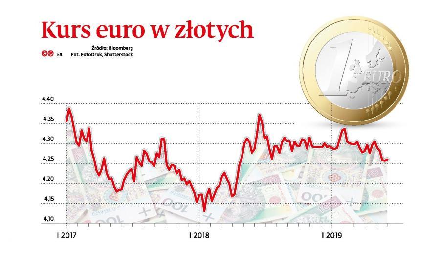 Kurs euro w zlotych