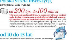 Polska Strefa Inwestycji
