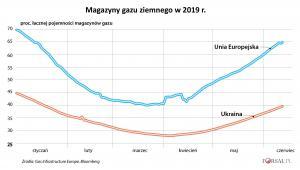 Zmagazynowany gaz w 2019 r.jpg