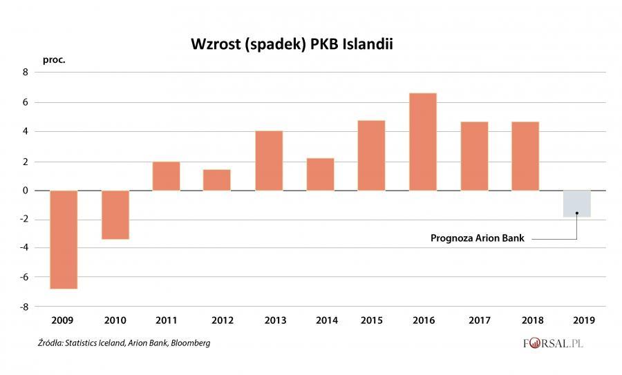 PKB Islandii