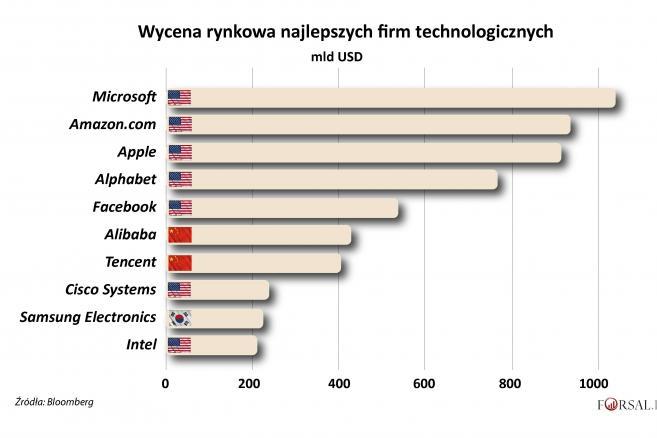 USA-Chiny - Najlepsze firmy technologioczne - wycena rynkowa