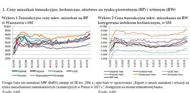 eed9cab39e2a00 Mieszkania wciąż drożeją. Wzrost cen przyspieszył [RAPORT NBP ...