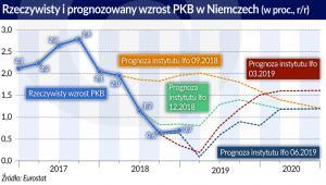 Rzeczywisty i prognozowany wzrost PKB w Niemczech (graf. Obserwator Finansowy)