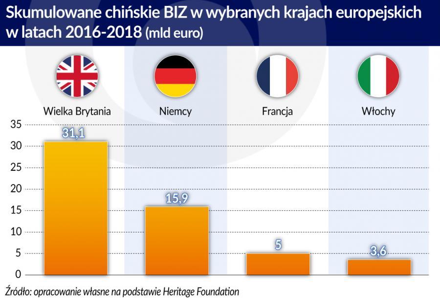 Skumulowane chińskie BIZ w wybranych kr. europejskich w l.2016-2018 (graf. Obserwator Finansowy)