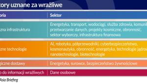 Sektory uznane za wrażliwe (graf. Obserwator Finansowy)