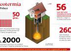 Geotermia wciąż z trudnościami. Wątpliwa opłacalność, pasywność gmin