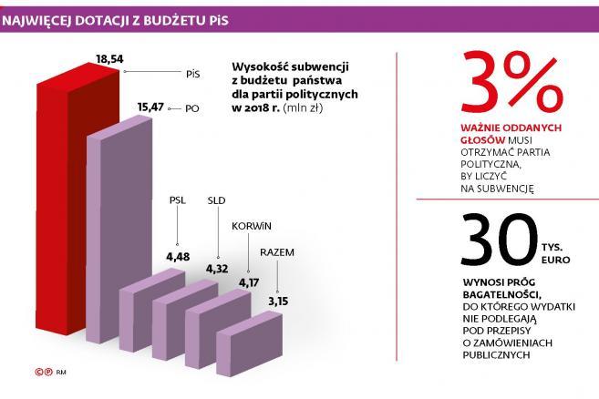 Najwięcej dotacji z budżetu PiS