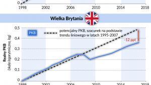 Realny PKB dla USA, Wlk Brytanii i strefy euro (graf. Obserwator Finansowy)