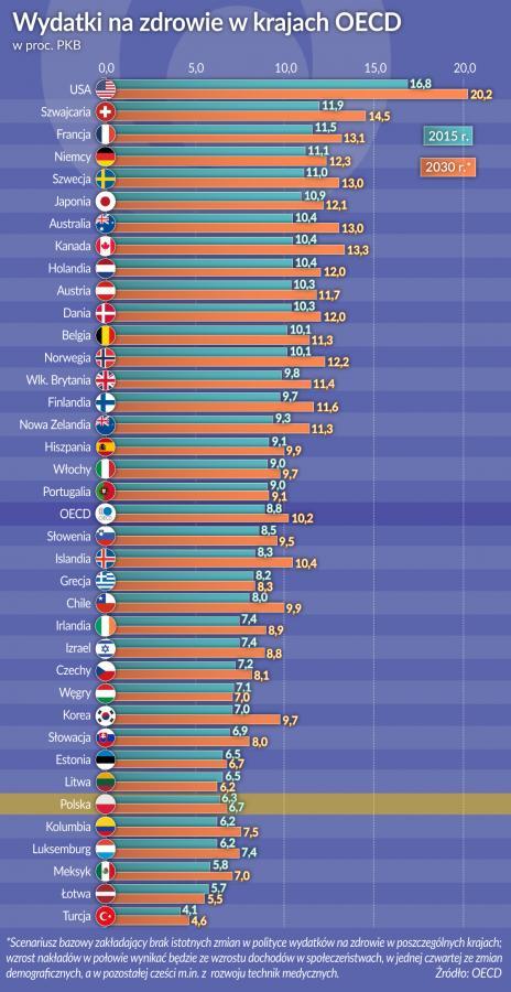 Wydatki na zdrowie w kr. OECD (graf. Obserwator Finansowy)
