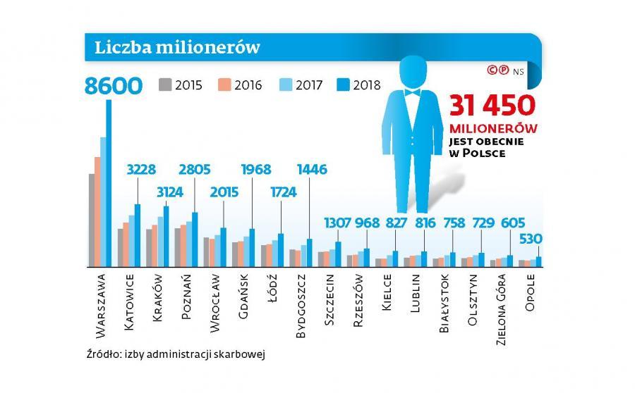 Liczba milionerów w Polsce