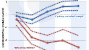 Reakcja inwestycji pryw. na różne strategie cięcia deficytu budz. (graf. Obserwator Finansowy)