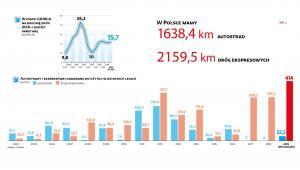 Autostrady i ekspresówki oddane w ostatnich latach