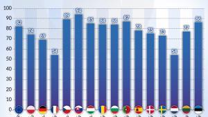 Jaka część unijnych bezp. doplat trafia do 20 proc. gosp. (graf. Obserwator Finansowy)
