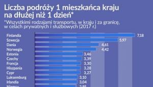 Liczba podróży jednego mieszkanca kraju (graf. Obserwator Finansowy)