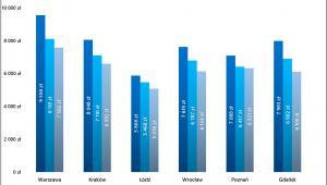 Zmiany średniej ceny metra kwadratowego nowych mieszkań z metropolii