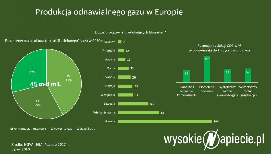 Produkcja dnawialnego gazu w Europie