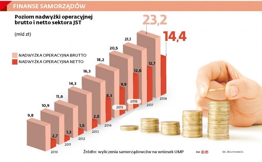 Finanse samorządów