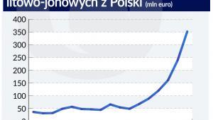 Wartość eksportu akumulatorów litowo-jonowych (graf. Obserwator Finansowy)
