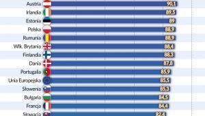 Wskaźnik zatrudnienia absolwentów szkół wyższych z ost. 3-lat (graf. Obserwator Finansowy)
