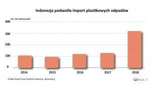 Indoenzja - import odpadów z tworzyw sztucznych