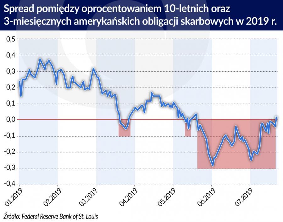 Spread pomiędzy oproc. 10-letnich i 3-mies. ameryk. obligacji skarbowych w 2019 r. (graf. Obserwator Finansowy)