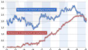Rentownosc 10-letnich obligacji skarbowych i 3-mies. not skarbowych w l.2015-2019 (graf. Obserwator Finansowy)