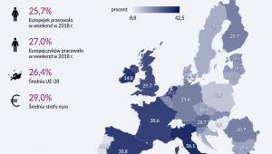 Odsetek pracuących w weekendy w UE