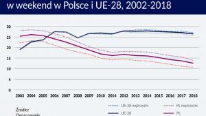 Odsetek pracujących kobiet i mężczyzn w weekend w Polsce i UE-28