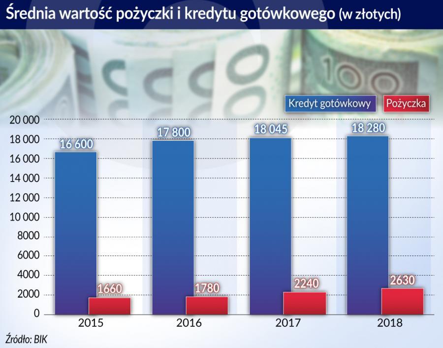 Polski sektor pożyczkowy pod presją zmian